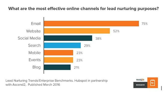 Lead Nurture HubSpot Data