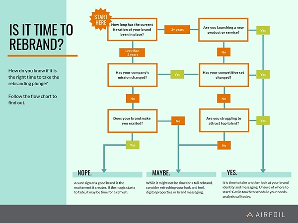 should you rebrand_ (1)