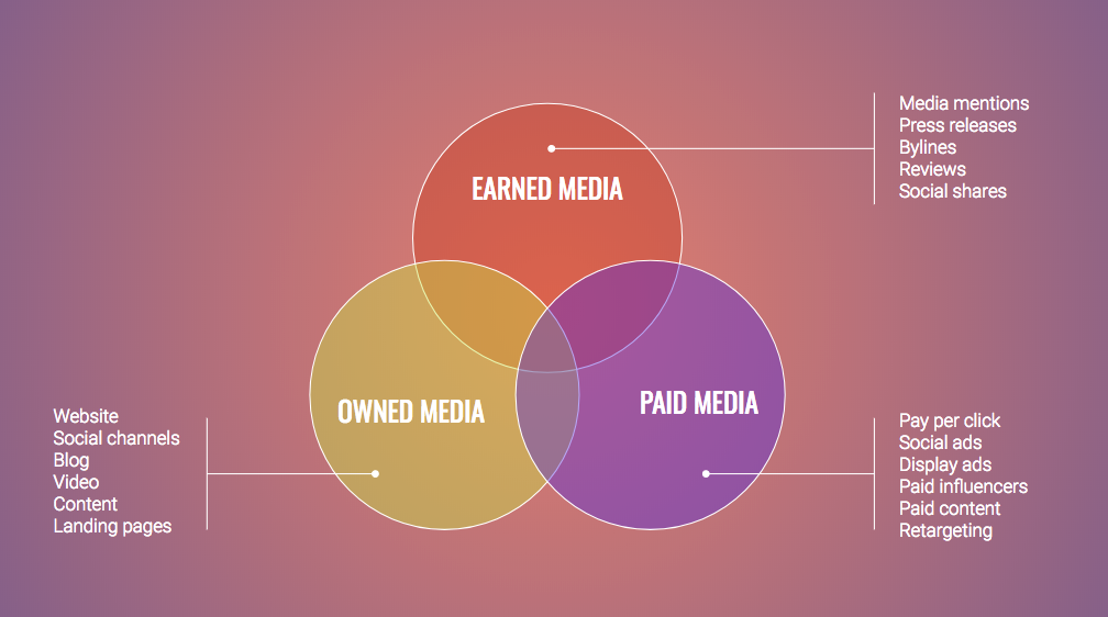 Why Owned Media is Increasingly Important (and How to Start Developing a Strategy)